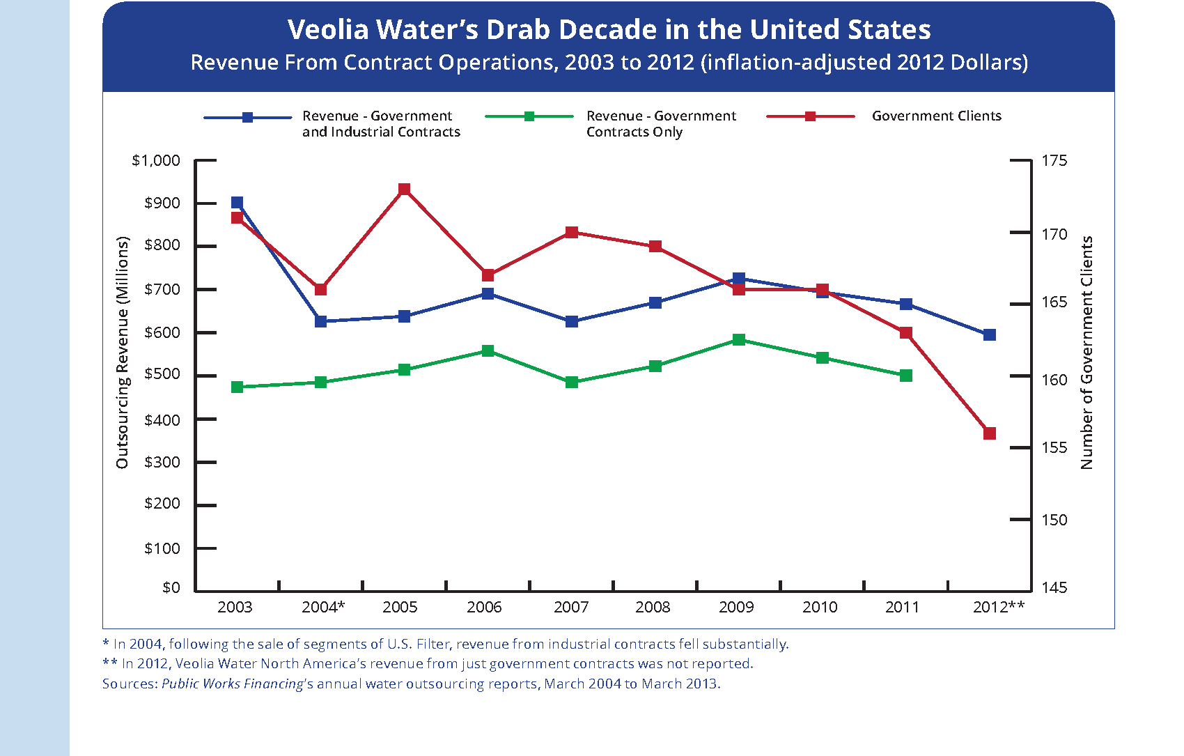 Veolia_Water_2013_Page_2 diagram