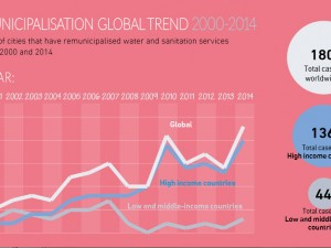2000-2014: Water remunicipalisation as a global trend